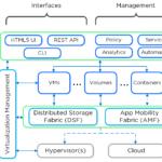 Nutanix Platform - Circa 2014